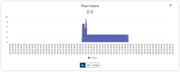 flow meter graph