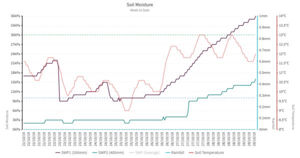 soil moisture graph
