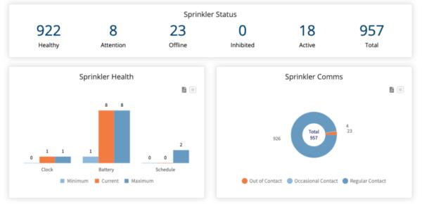 IMS sprinkler status and graphs