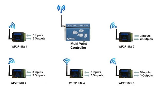 Multi Point Controller