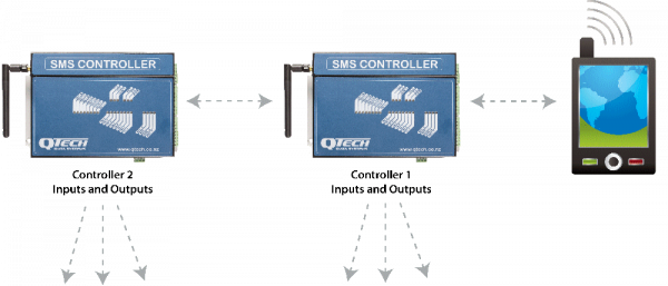 SMS Controller example 2