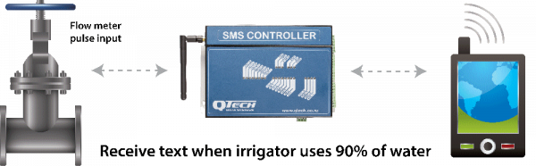 SMS Controller example 3
