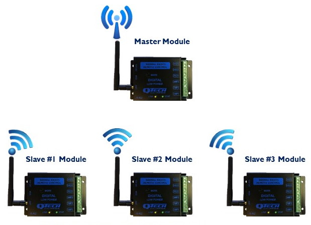 Wireless point to point WP2P Star System overview