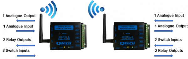 Analogue wireless point to point WP2P-DA Rev E overview