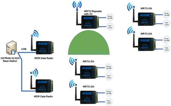 WRTU - System Options