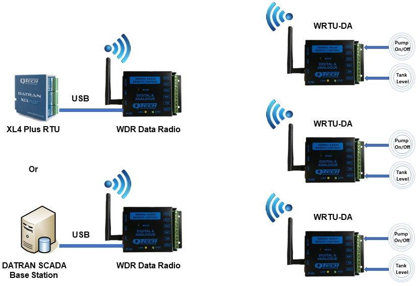WRTU - System Overview
